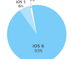 iOS-adoption-20130603
